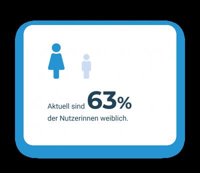 Grafik weibliche Nutzer