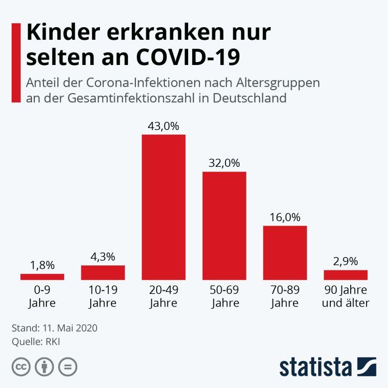 Statista-Grafik Corona-Infektionen bei Kindern