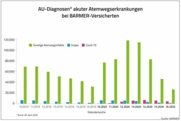 AU-Diagnosen Grafik