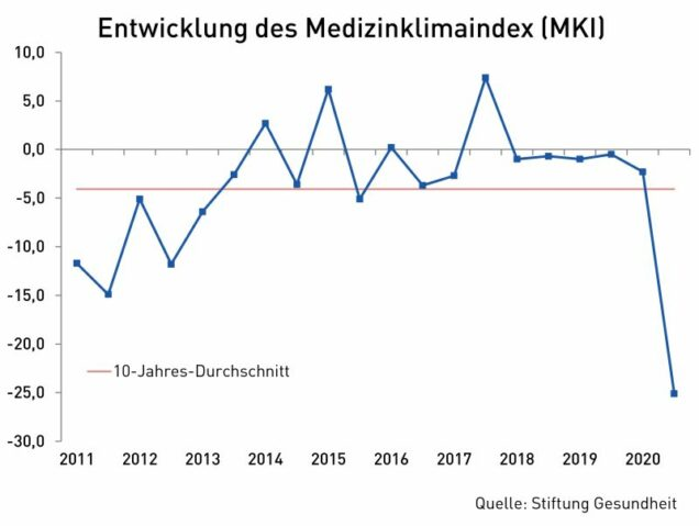 Grafik medizinklimaindex