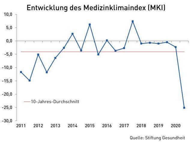 Grafik medizinklimaindex
