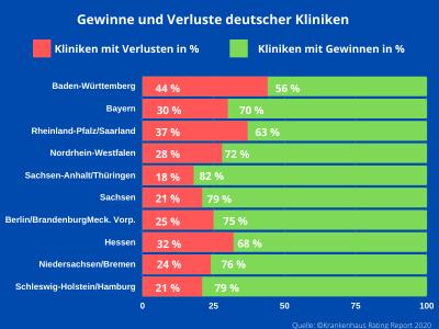 Gewinne und Verluste deutscher Kliniken