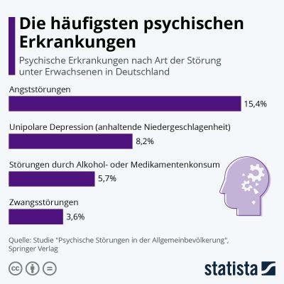 Die häufigsten psychischen Erkrankunen