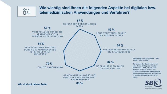 Grafik Deutsche wünschen Auswertung der Gesundheitsdaten