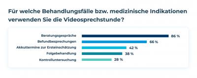 Grafik Videosprechstunde Doctolib