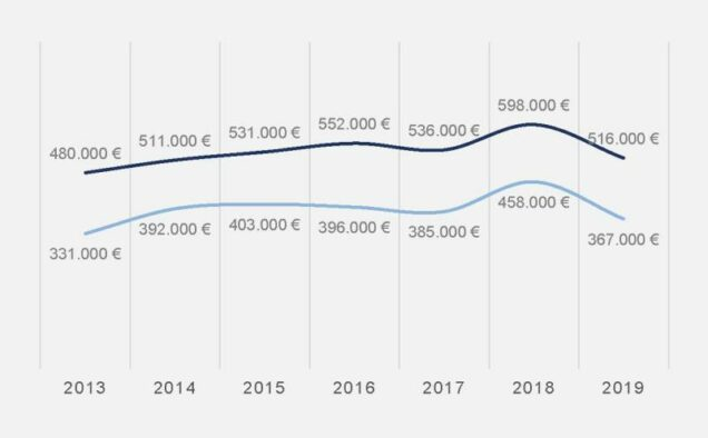 Grafik Entwicklung der Kaufpreise von Apotheken