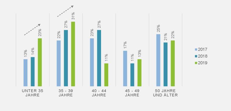 Grafik Filialapotheklengründer nach Altersgruppen