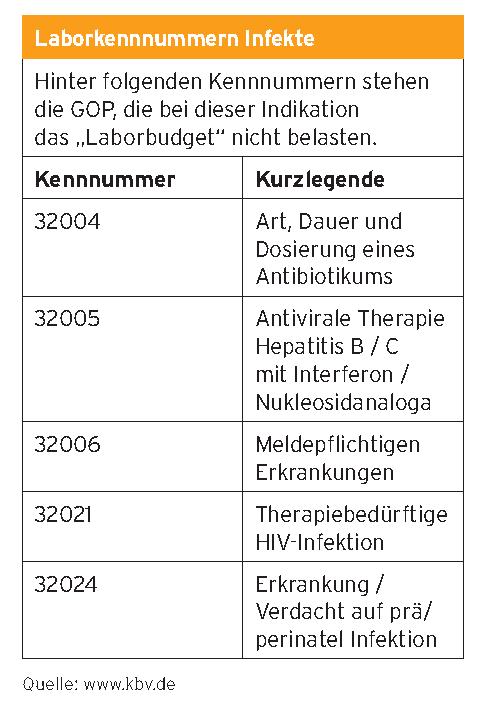 Tabelle Laborkennnummern Infekte