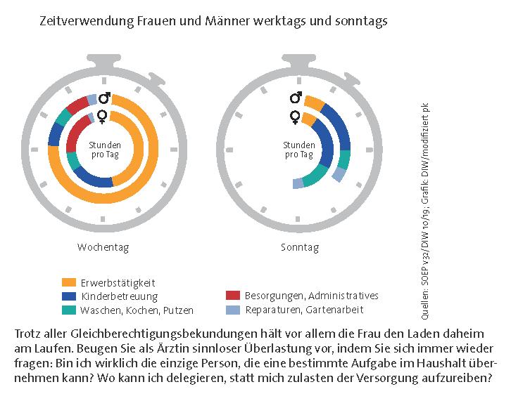 Grafik Zeitverwendung Frauen und Männer werktags und sonntags