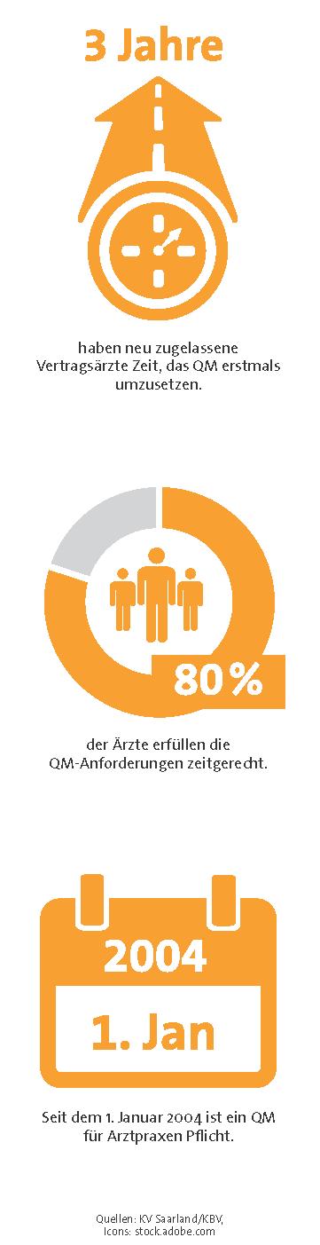 Grafik CME Qualitätsmanagement