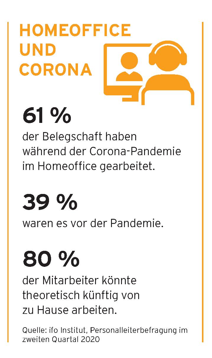 Grafik Homeoffice Corona