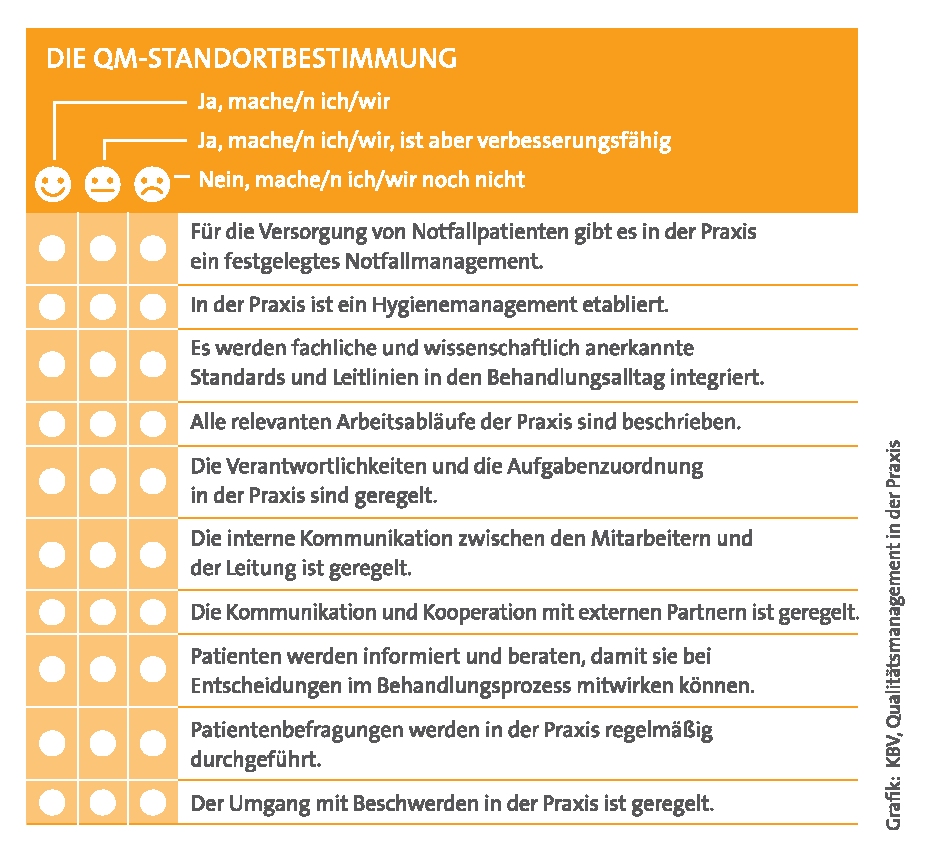 Grafik QM Standortbestimmung