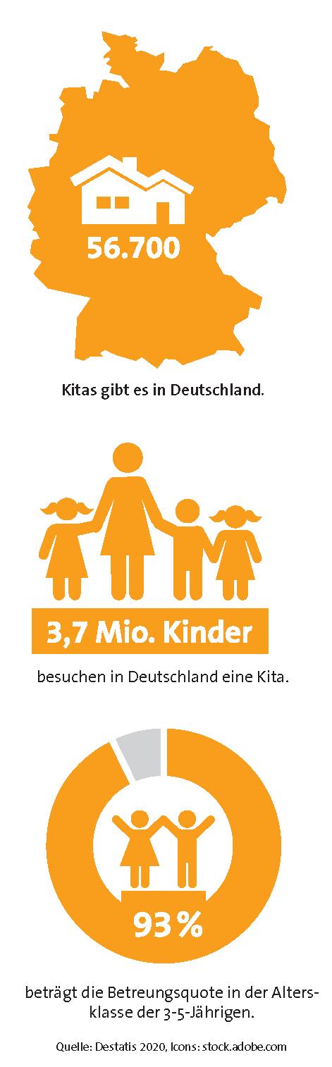 Kitas in Deutschland