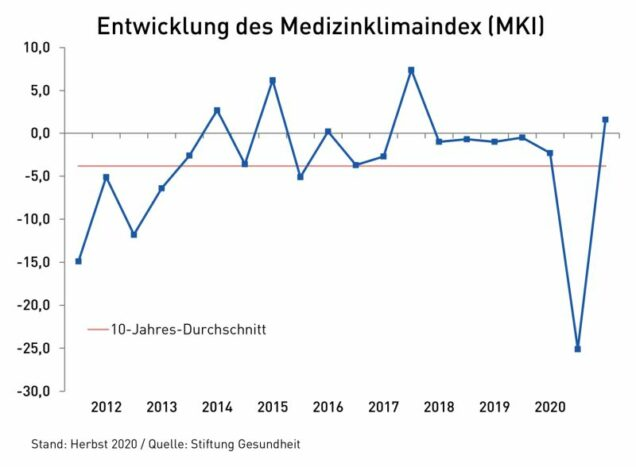 Grafik Medizinklimaindex Herbst 2020