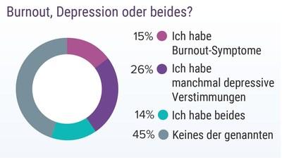 Medscape-Burnout-Depression