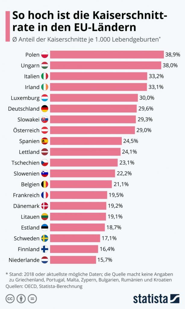 Zahl der Kaiserschnitte in der EU