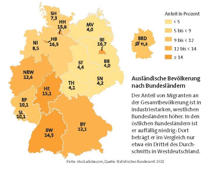 Grafik Anteil Migranten Bundesländer