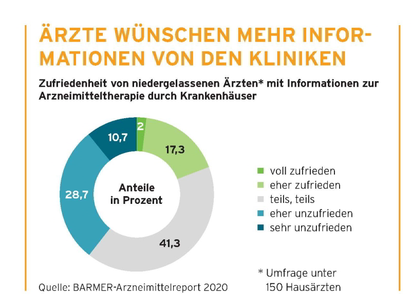 Infografik Zufriedenheit von niedergelassenen Ärzten mit Informationen zur Arzneimitteltherapie durch Krankenhäuser