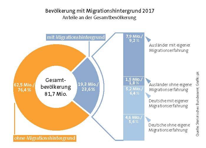 Anteil Bevölkerung mit Migrationshintergrund