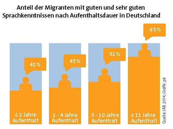 grafik Sprachkenntnisse Migranten