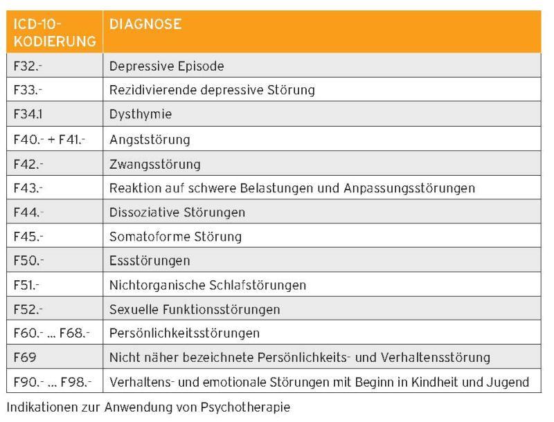 Tabelle ICD-10-Kodierung Indikationen Psychotherapie