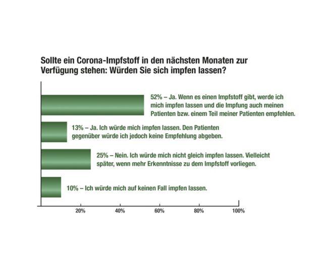 Grafik Corona-Impfstoff: Das denken die Praxis-Ärzte
