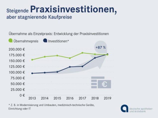 Grafik Praxisinvestitionen Zahnärzte ApoBank