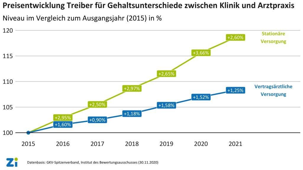 Grafik Gehaltsentwicklung MFA
