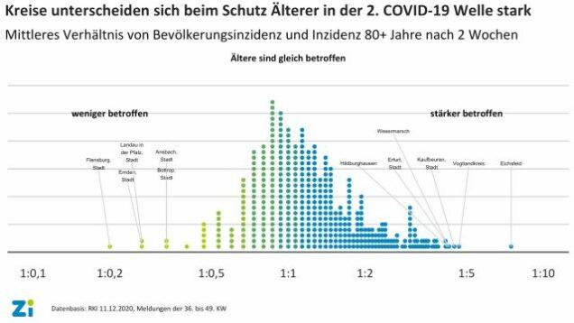 Kreisvergleich Schutz aelterer Personen COVID-19