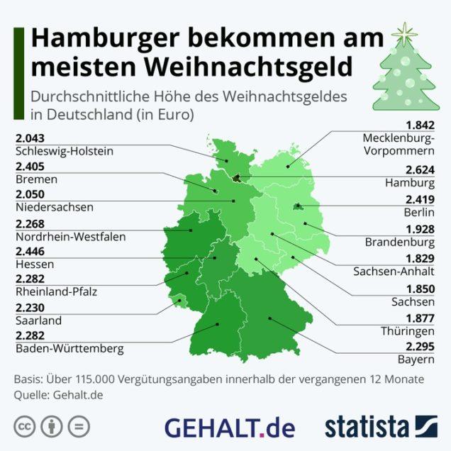 Grafik: Die durchschnittliche Höhe des Weihnachtsgeldes in Deutschland