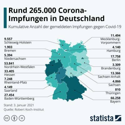 Grafik Corona-Impfung Bundesländer