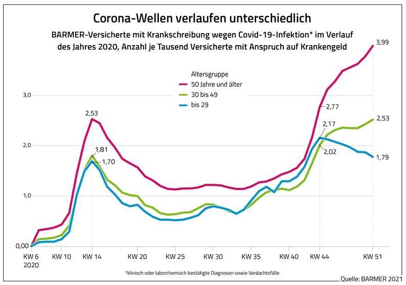 Grafik Krankschreibung wegen Corona nach Alter