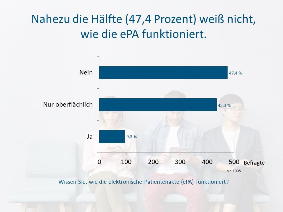 Knapp die Hälfte aller Versicherten weiß nicht, wie die ePA funktioniert (c) Socialwave GmbH