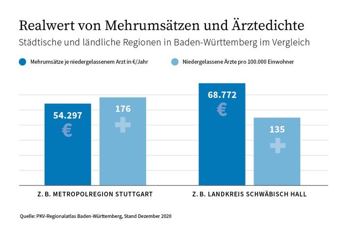 Grafik Mehrumsatz und Ärztedichte Vergleich Stadt und Lnad Baden-Württemberg
