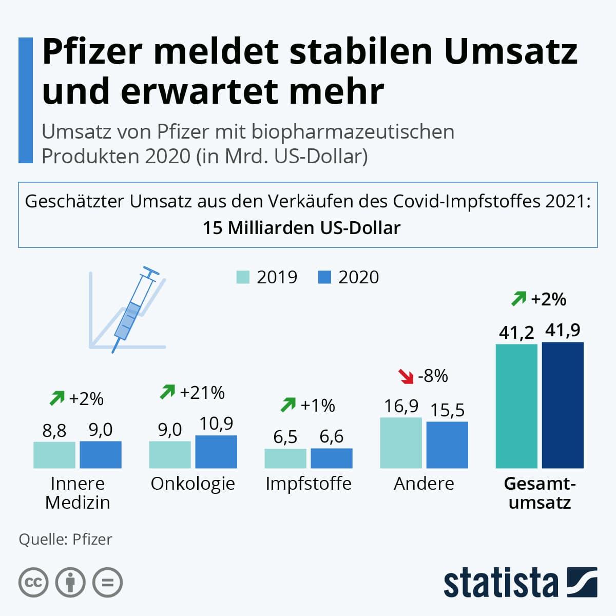 Grafik Pfizer Umsatz mit biopharmazeutischen Produkten