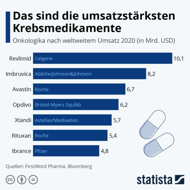 Grafik umsatzstärkste Krebsmedikamente