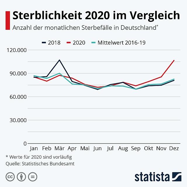 Sterblichkeit 2020; Tote 2020
