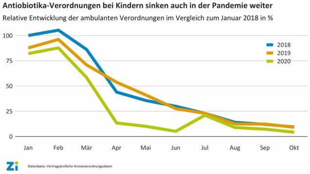 Grafik Verordnung von Antibiotika bei Kindern 2018 2019 2020