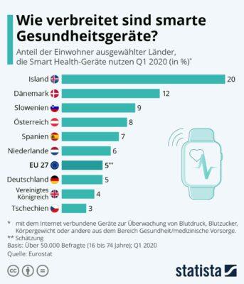 Grafik Nutzung von Smart Health-Geräten in europäischen Ländern