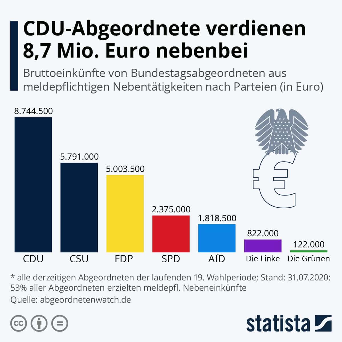 Nebenverdienste Bundestagsabgeordnete