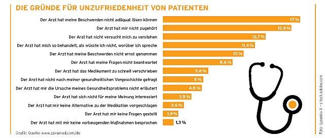 Grafik Patientenunzufriedenheit
