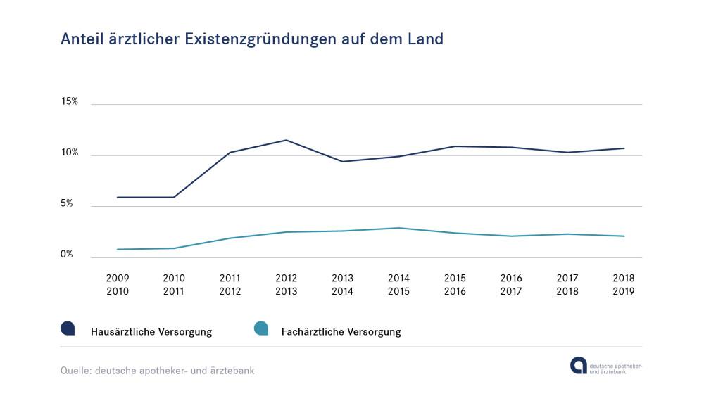 Grafik Anteil ärztlicher Existenzgründungen auf dem Land