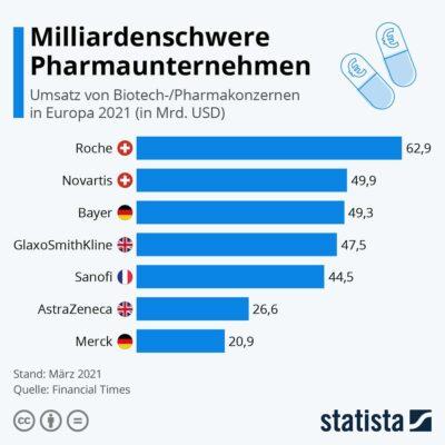 Umsatz Pharmaunternehmen