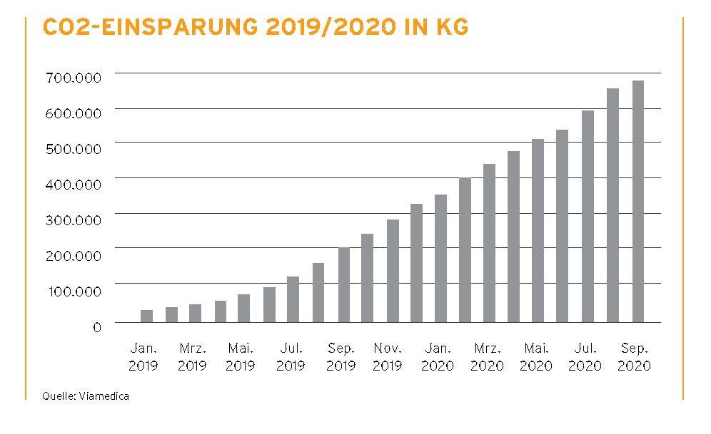 Grafik CO2-Einsparung 2019/2020 in kg
