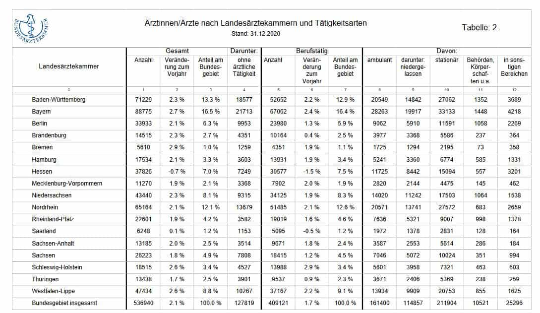 Aerztestatistik