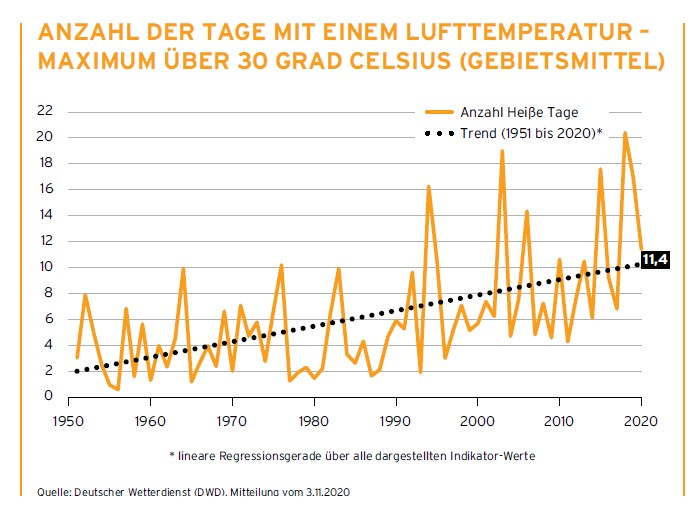 Grafik Temperaturanstieg 1950 bis 2020