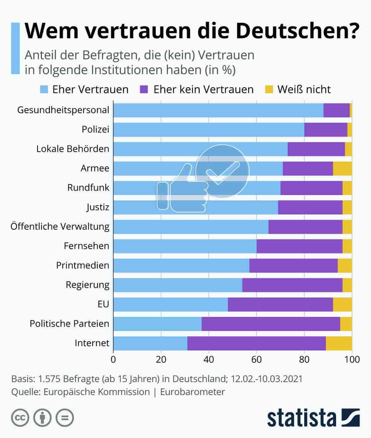 WEm die Deutschen vertrauen