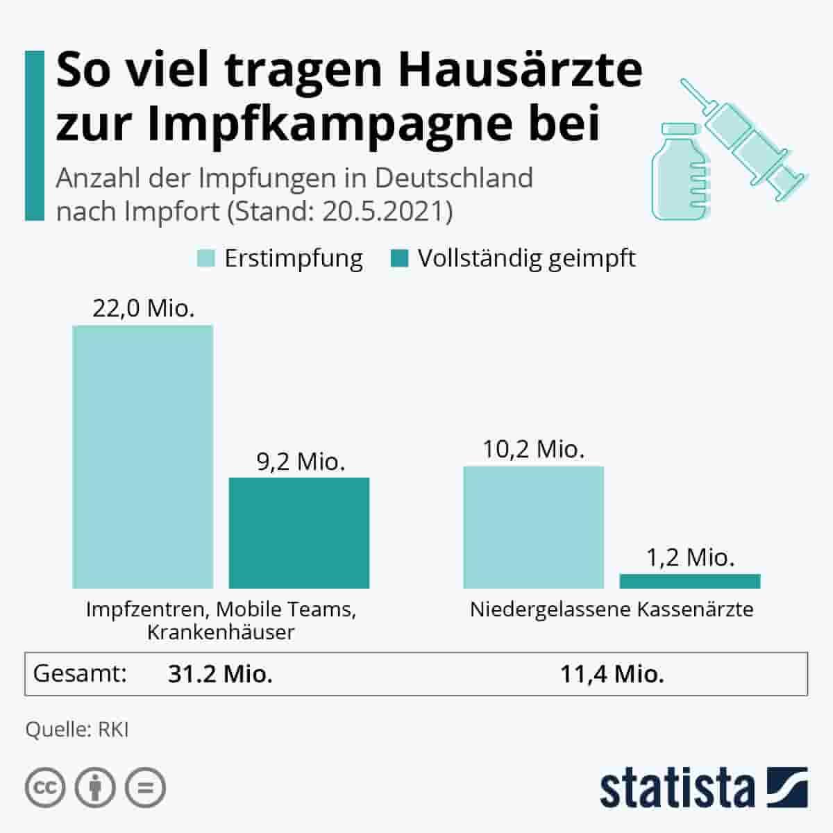 Grafik Impfkampagne Hausärzte in Deutschland