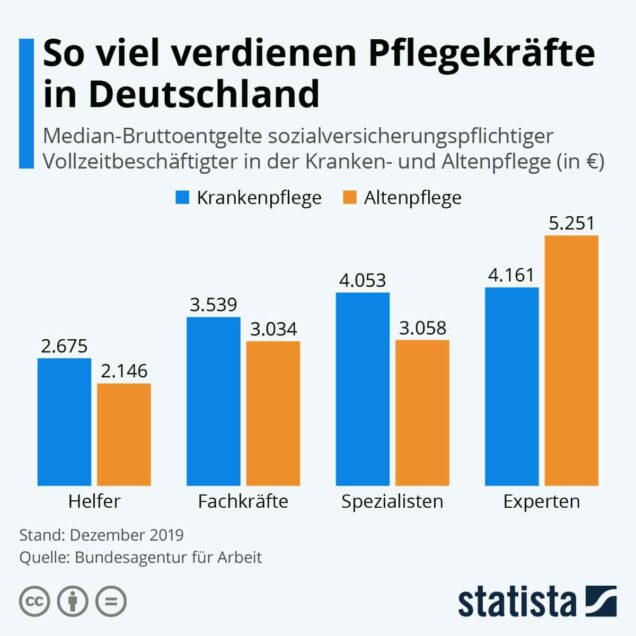 Grafik Vergleich Verdienst Pflegekräfte in der Alten- und Krankenpflege in Deutschland
