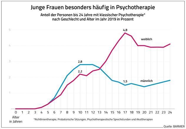 Grafik Junge Frauen und Männer in Psychotherapie
